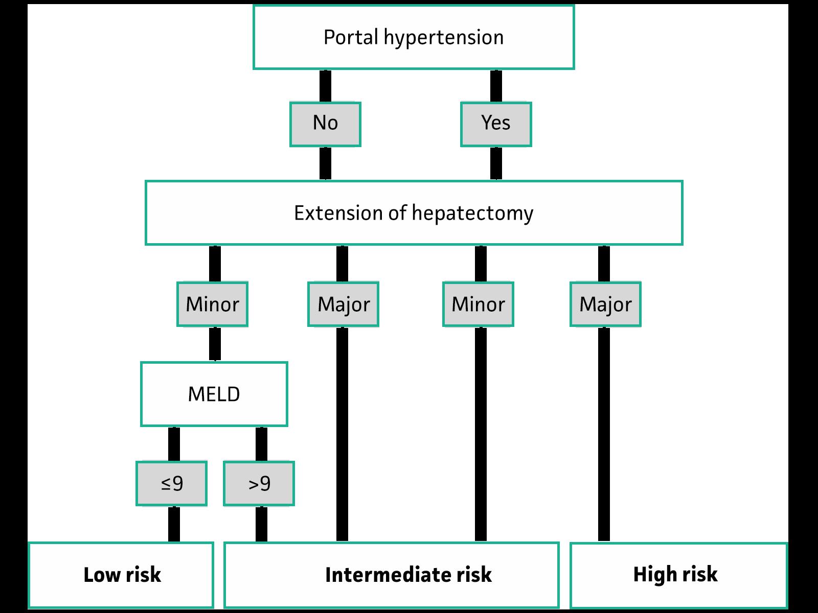 Liver decompensation risk algorithm