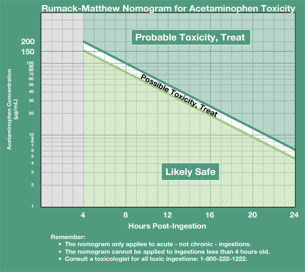 Acetaminophen overdose and nac dosing mdcalc