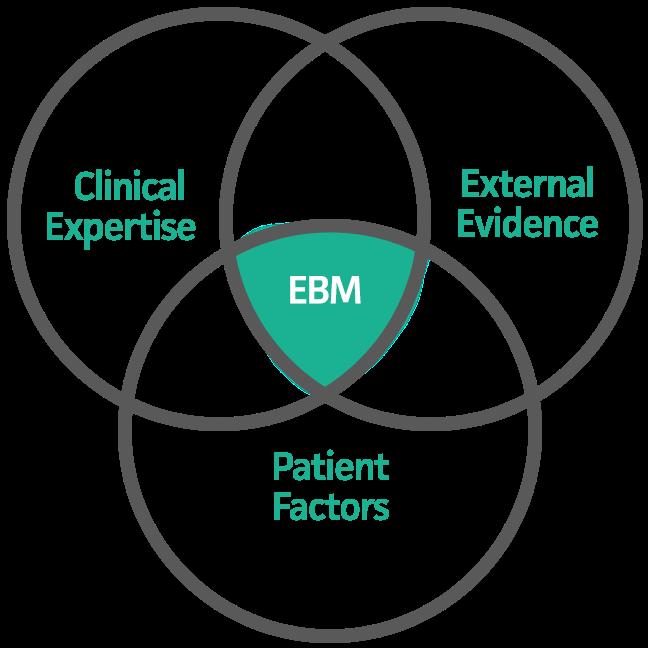 EBM Chart, MD